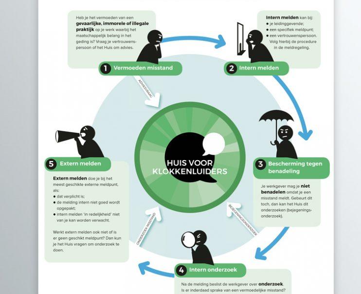 Infographic Huis voor Klokkenluiders